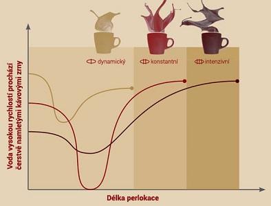 aroma-balance-nivona-kavovar